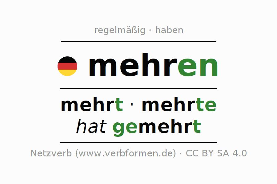Fein Verbrennungsanalyse Arbeitsblatt Bilder - Super Lehrer ...
