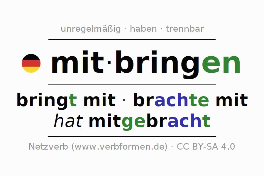 arbeitsbl tter verb mitbringen bungen zur konjugation deutscher verben netzverb. Black Bedroom Furniture Sets. Home Design Ideas