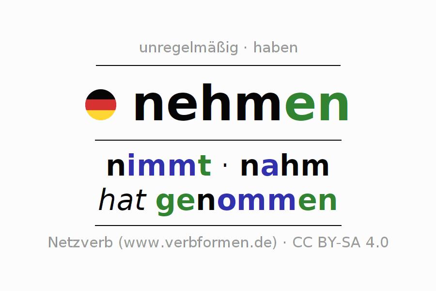 Arbeitsblätter | Verb nehmen | Übungen zur Konjugation deutscher ...