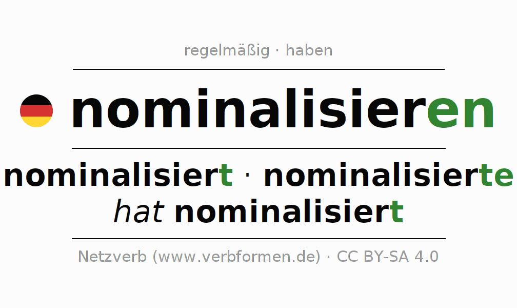 arbeitsbltter - Nominalisierung Beispiele