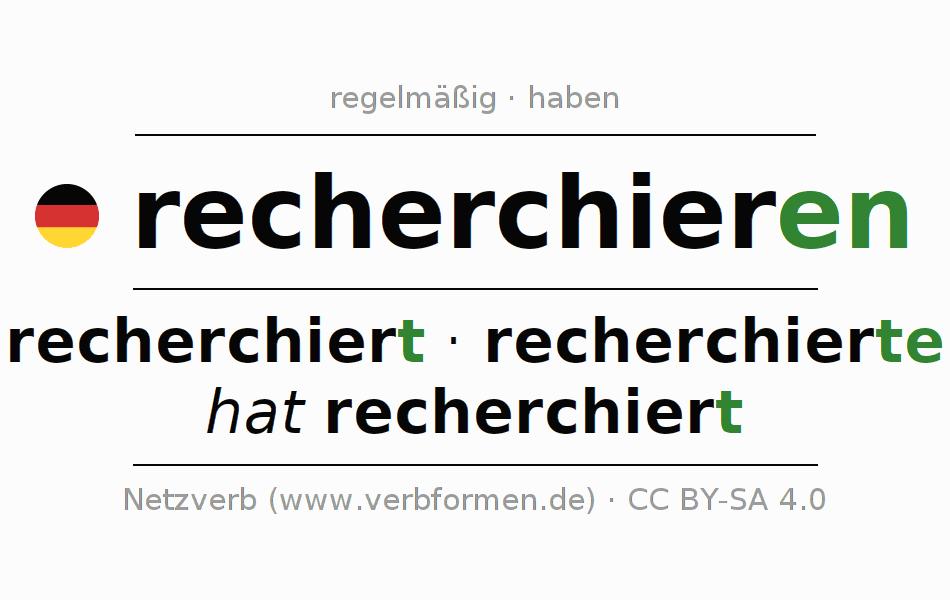 Beispiele   recherchieren   Sätze, Verwendung, Tabellen und Downloads