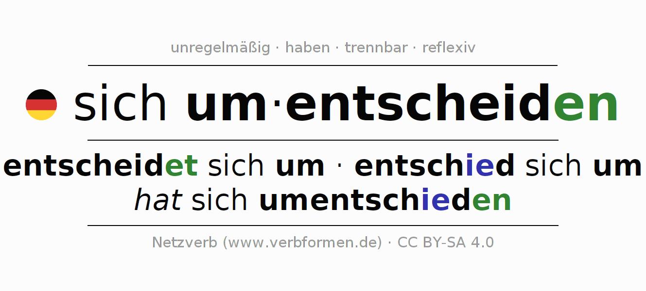 Konjugation sich umentscheiden | Alle Formen, Tabellen, Beispiele ...